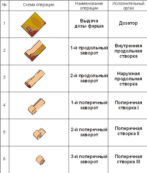 завертки блинчиков)